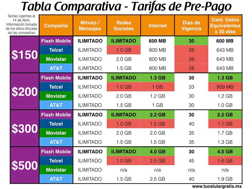 Tabla comparativa de tarifas